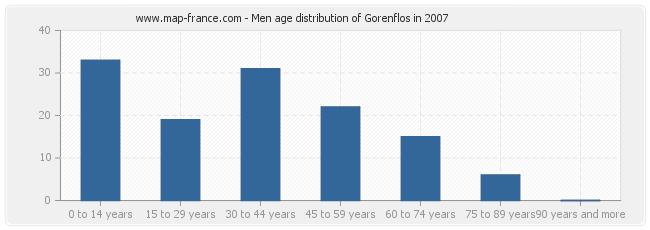 Men age distribution of Gorenflos in 2007