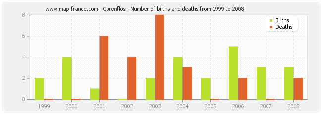 Gorenflos : Number of births and deaths from 1999 to 2008