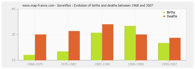 Gorenflos : Evolution of births and deaths between 1968 and 2007