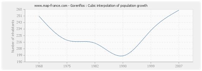 Gorenflos : Cubic interpolation of population growth