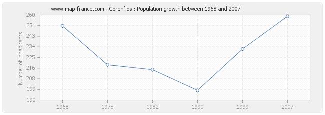 Population Gorenflos