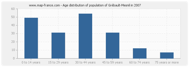 Age distribution of population of Grébault-Mesnil in 2007