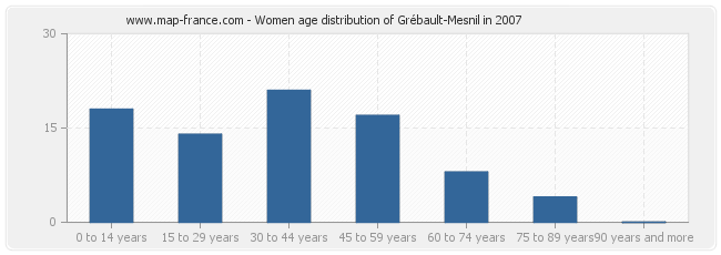 Women age distribution of Grébault-Mesnil in 2007