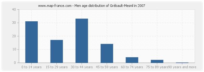 Men age distribution of Grébault-Mesnil in 2007