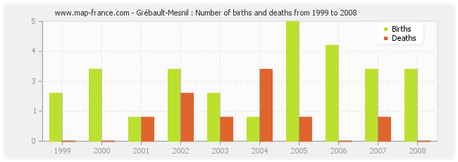 Grébault-Mesnil : Number of births and deaths from 1999 to 2008