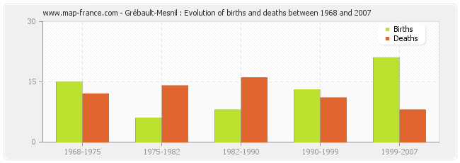 Grébault-Mesnil : Evolution of births and deaths between 1968 and 2007