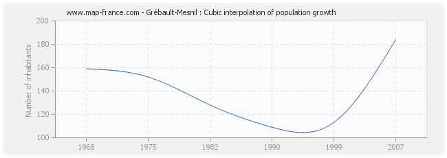 Grébault-Mesnil : Cubic interpolation of population growth