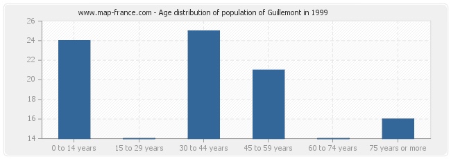 Age distribution of population of Guillemont in 1999