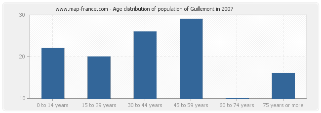 Age distribution of population of Guillemont in 2007