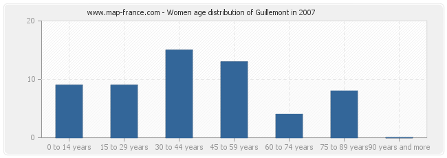Women age distribution of Guillemont in 2007
