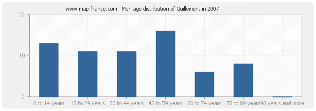 Men age distribution of Guillemont in 2007