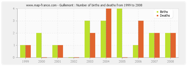 Guillemont : Number of births and deaths from 1999 to 2008