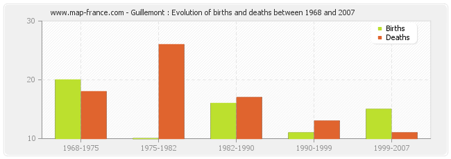 Guillemont : Evolution of births and deaths between 1968 and 2007