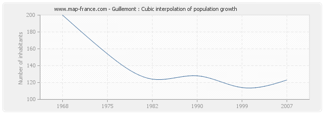 Guillemont : Cubic interpolation of population growth