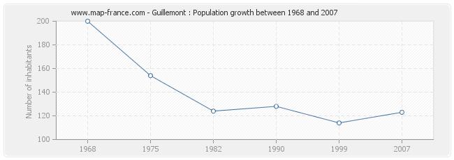 Population Guillemont
