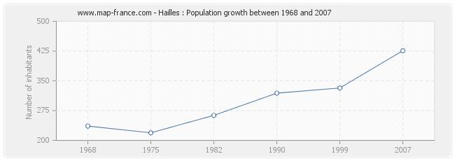 Population Hailles