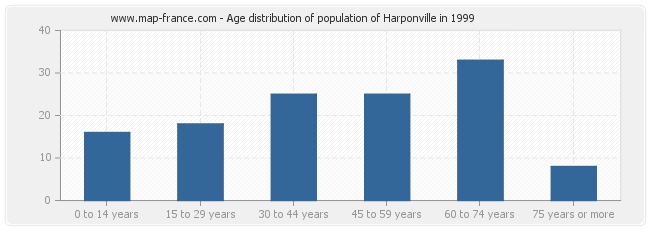 Age distribution of population of Harponville in 1999
