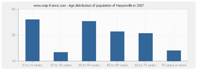 Age distribution of population of Harponville in 2007