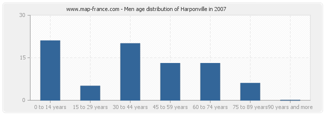 Men age distribution of Harponville in 2007