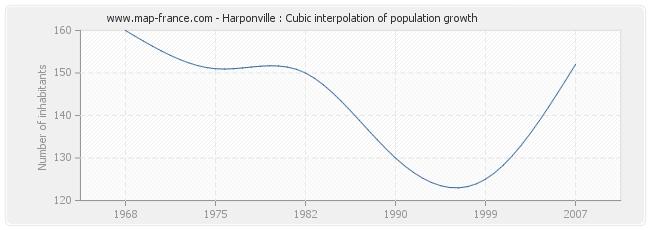 Harponville : Cubic interpolation of population growth