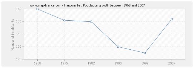 Population Harponville