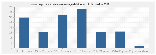Women age distribution of Hérissart in 2007