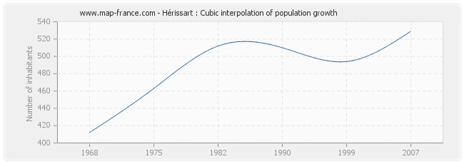 Hérissart : Cubic interpolation of population growth