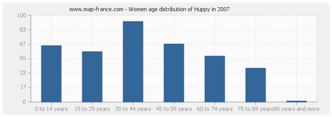 Women age distribution of Huppy in 2007