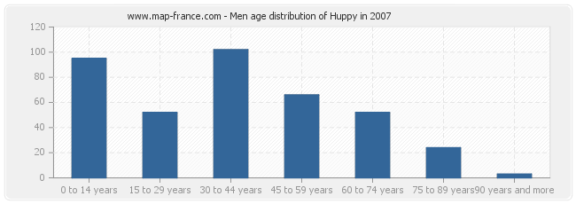 Men age distribution of Huppy in 2007