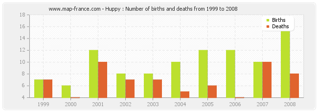 Huppy : Number of births and deaths from 1999 to 2008