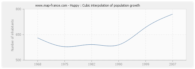 Huppy : Cubic interpolation of population growth
