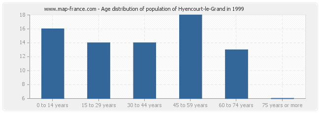 Age distribution of population of Hyencourt-le-Grand in 1999