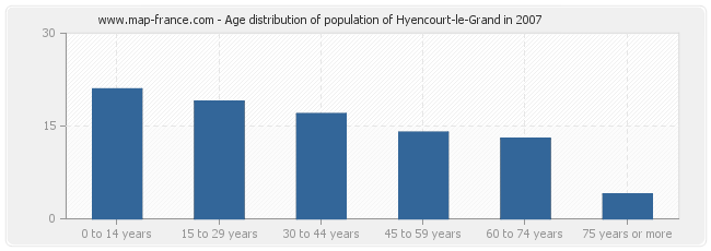 Age distribution of population of Hyencourt-le-Grand in 2007