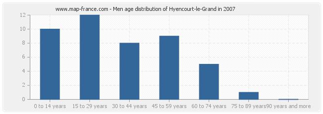 Men age distribution of Hyencourt-le-Grand in 2007