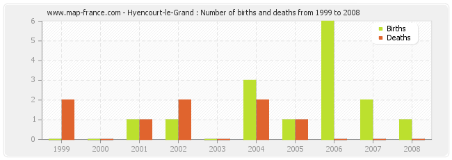 Hyencourt-le-Grand : Number of births and deaths from 1999 to 2008