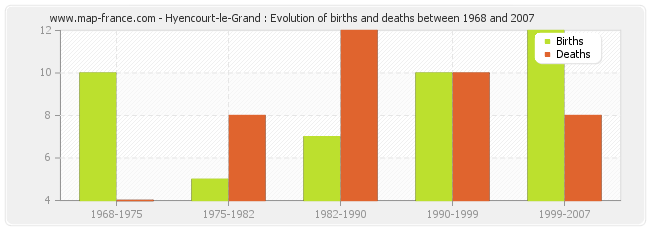 Hyencourt-le-Grand : Evolution of births and deaths between 1968 and 2007