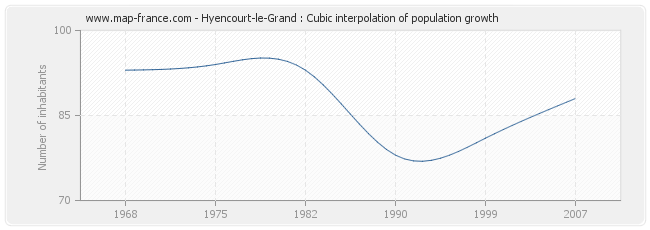 Hyencourt-le-Grand : Cubic interpolation of population growth