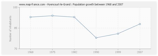 Population Hyencourt-le-Grand