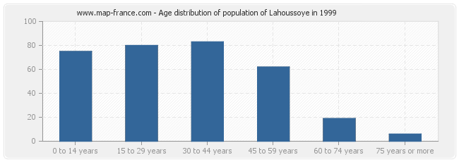 Age distribution of population of Lahoussoye in 1999