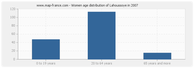 Women age distribution of Lahoussoye in 2007