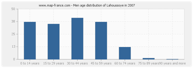 Men age distribution of Lahoussoye in 2007
