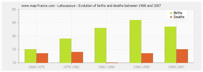 Lahoussoye : Evolution of births and deaths between 1968 and 2007