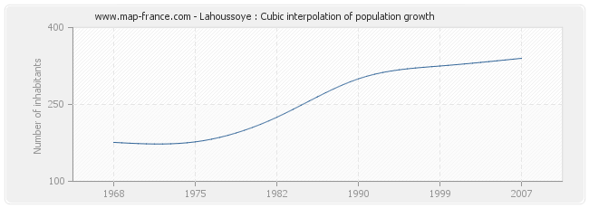Lahoussoye : Cubic interpolation of population growth