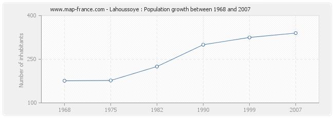 Population Lahoussoye