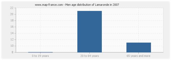 Men age distribution of Lamaronde in 2007
