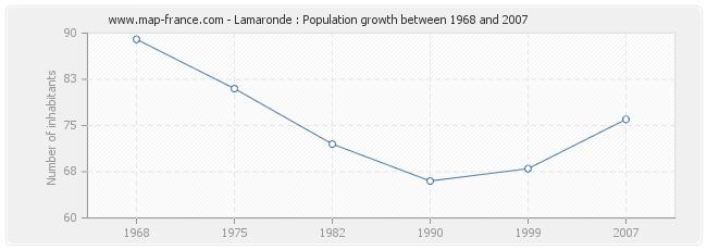 Population Lamaronde