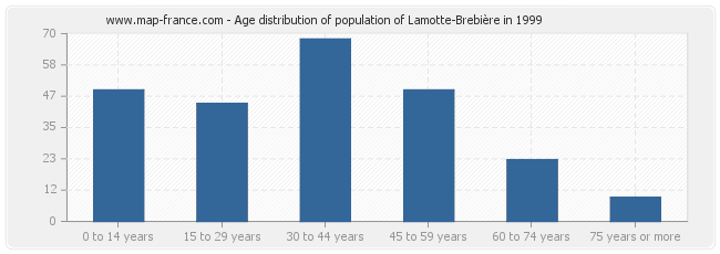 Age distribution of population of Lamotte-Brebière in 1999