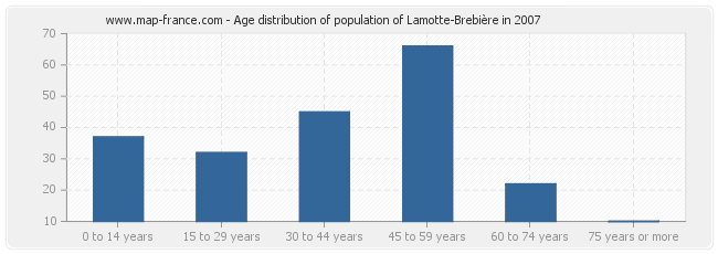 Age distribution of population of Lamotte-Brebière in 2007