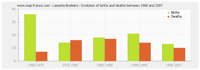 Lamotte-Brebière : Evolution of births and deaths between 1968 and 2007