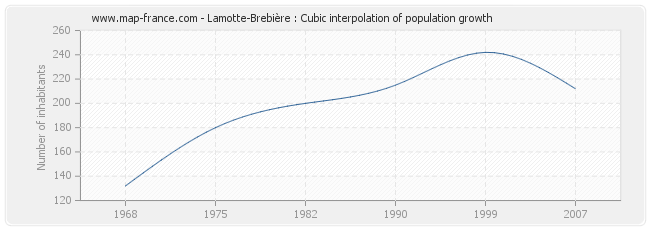 Lamotte-Brebière : Cubic interpolation of population growth
